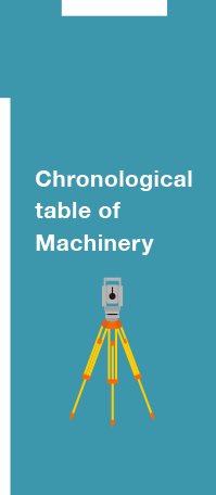 Chronological table of Machinery